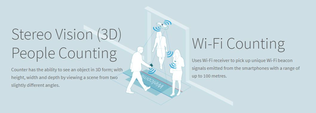 Graphic illustrating how wi-fi counting works